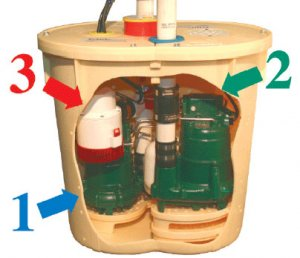 Triplesafe Sump Pump System Dual Pumps And Battery Backup